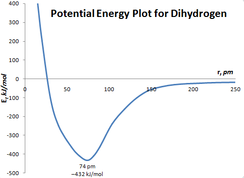 potential energy plot for dihydrogen morse potential showing average bond length of 74 picometers
