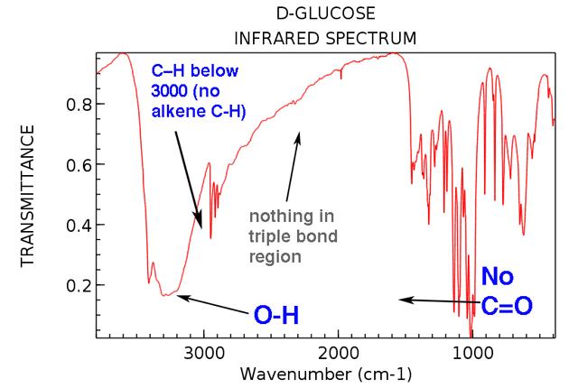 1 minute analysis of ir of glucose has oh no alkene ch no c o double bond