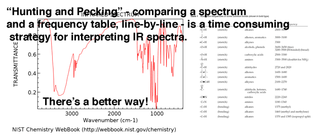 for gods sake when interpreting ir spectra dont hunt and peck with a table instead know what to look for