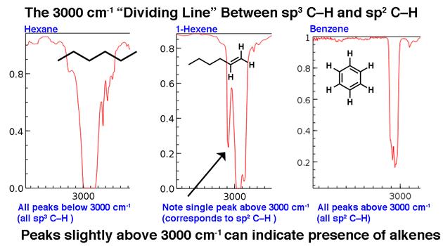 the dividing line at 3000 cm 1 between sp3 ch bonds and sp2 c h bonds