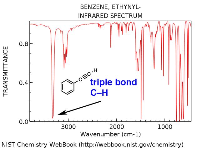 triple bond ch stretch about 3400