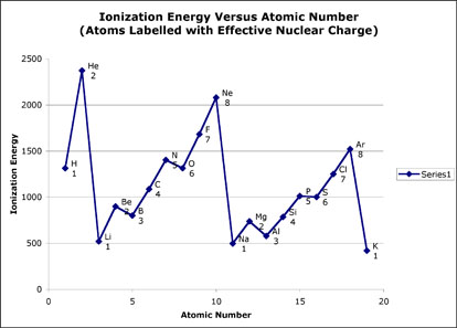 graph showing ionization energy versus atomic number with atoms labelled with effective nuclear charge atomic number versus ionization energy graph