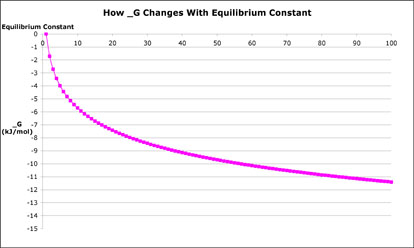 graph of how delta g changes with equilibrium constant in kh per mole k of more than 100 for only about 12 kj per mol