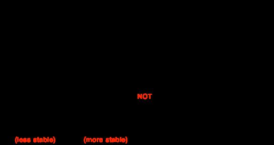 Levels Of Mastery Master Organic Chemistry