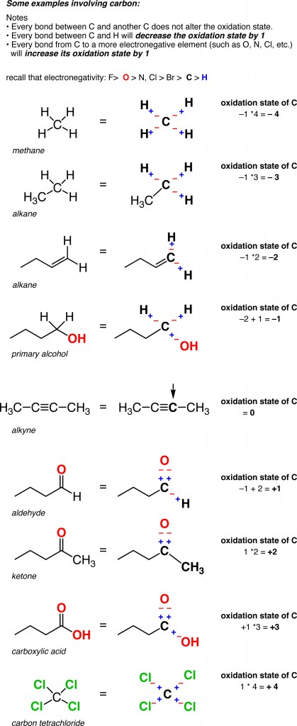 Calculating the oxidation state of a carbon – Master Organic ...