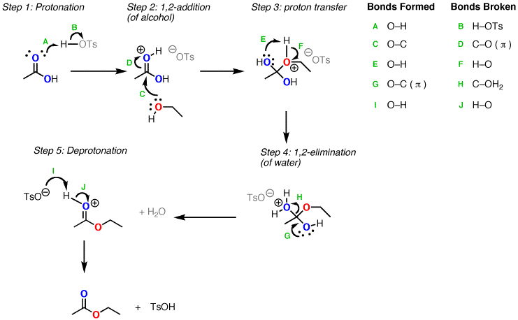 Conversion of carboxylic acids to esters using acid and
