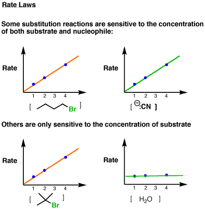 Two Types of Substitution Reactions – Master Organic Chemistry