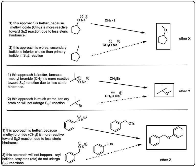 SN2 reaction of alkoxide ions with alkyl halides to give