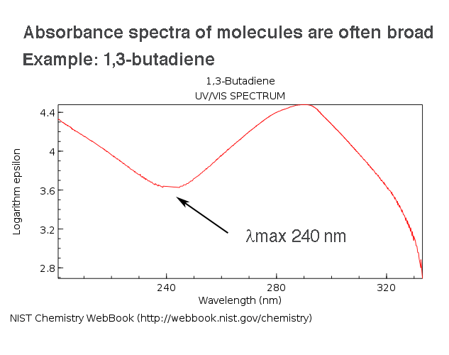 absorbance spectrum 1 3 butadiene delta max 240 nm