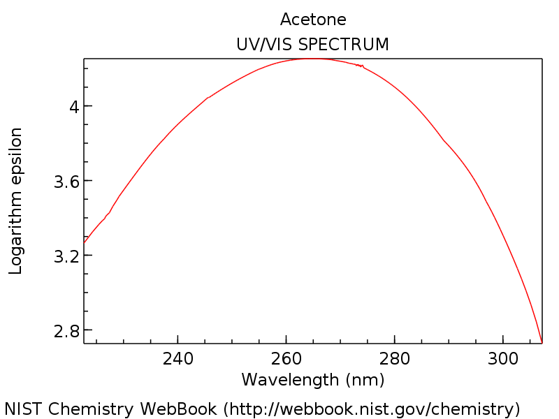 uv absorption of acetone shows maximum at about 275 in ultraviolet