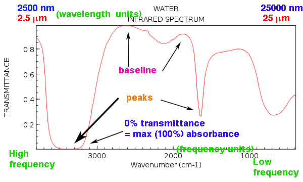 ir spectrum of water showing various baseline and peaks max absorbance around 3300