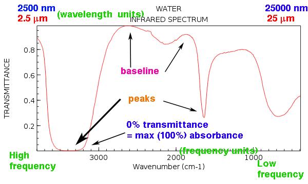ir spectrum of water showing various baseline and peaks max absorbance around 3300