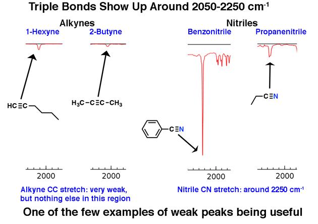 triple bonds have distinctive stretch around 2050 to 2250 nitriles alkynes