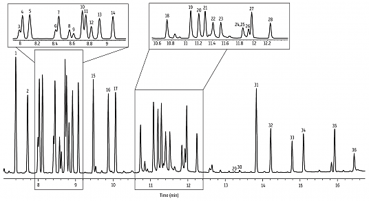 hplc analysis of a mixture of terpenes