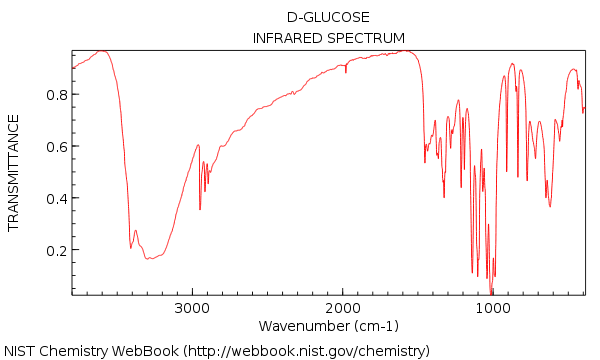 ir spectrum of glucose showing lots of peaks very complicated maximum around 3200