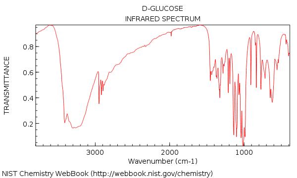 ir spectrum of glucose showing lots of peaks very complicated maximum around 3200