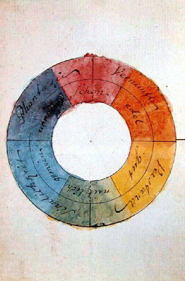 color wheel made by johann von goethe showing complimentary colors