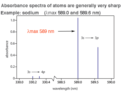 absorbance spectrum sodium delta max 589 nm very sharp why sharp not broad
