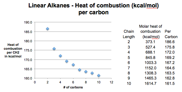 graph-of-heat-of-combustion-of-alkanes-kcal-mol-carbon-number-versus-heat-of-combustion-per-ch2-gives-figure-of-about-157-kcal-mol-limiting-number