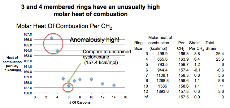 3-and-4-membered-rings-have-an-unusually-high-molar-heat-of-combustion-strain-energy-calculation