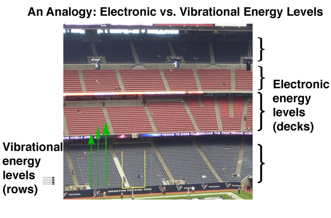 electronic versus vibrational energy levels like various decks in a football stadium decks are electronic rows are vibrational