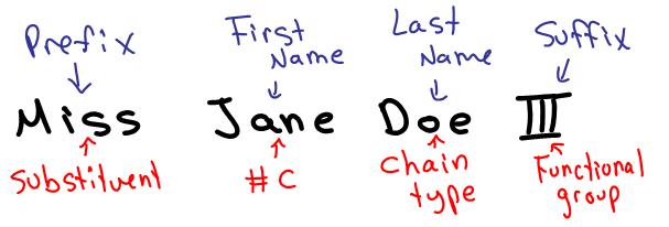 molecule-prefix-first-name-last-name-suffix