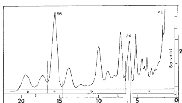 GC spectrum of deer tarsal gland showing multiple components