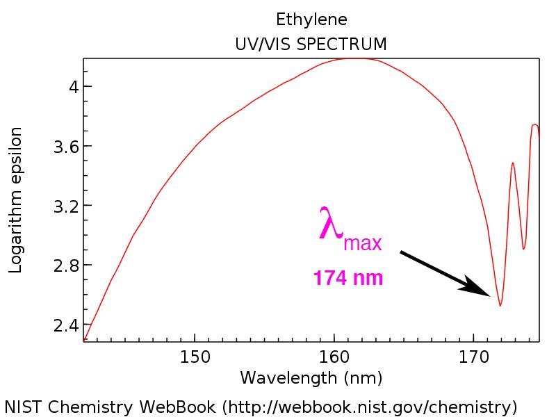 uv vis spectrum of ethylene ethene with lambda max of 174 pi to pi star transition
