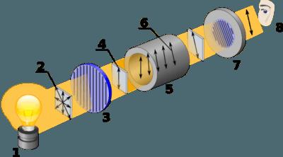 diagram-of-a-modern-polarimeter-image-source-wikipedia