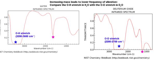 comparison of h2o ir spectrum versus d2o ir spectrum o d stretch about 2200 to 2700 because heavier atom D